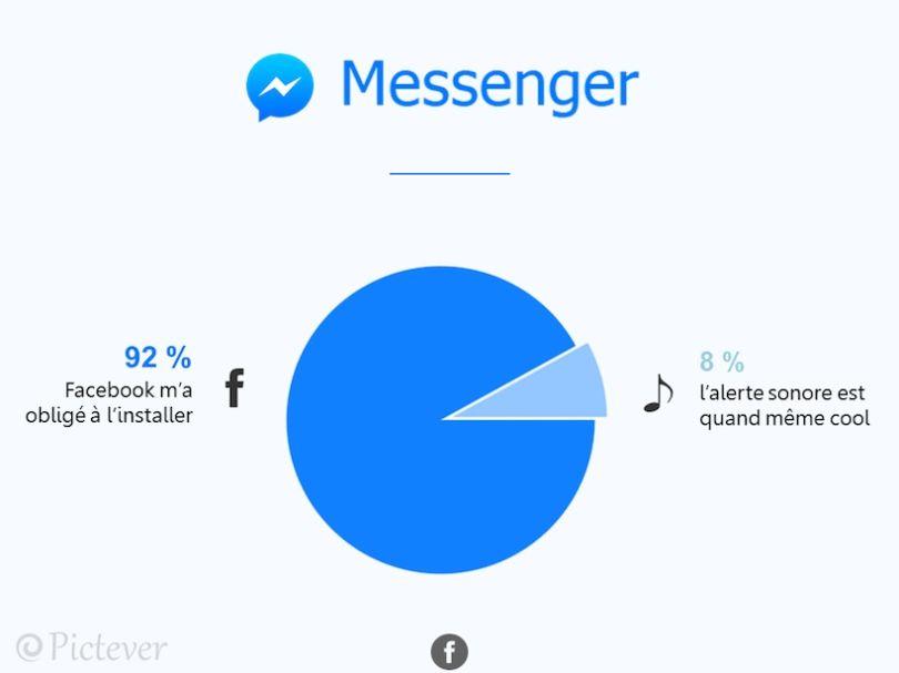 Messenger-infographie