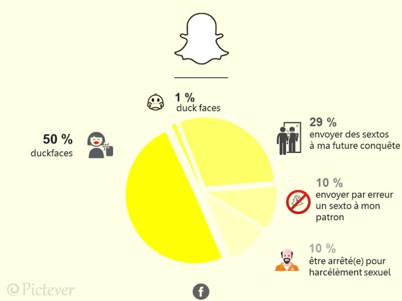 Snapchat-infographie