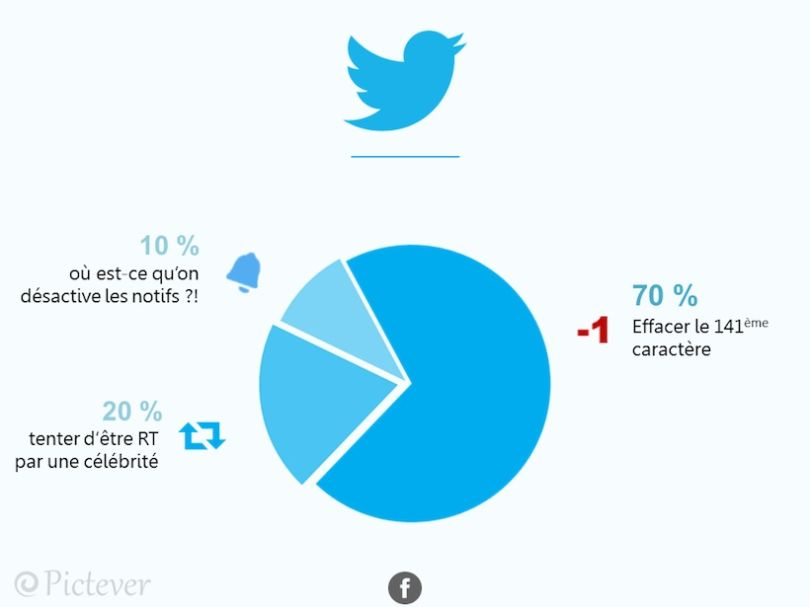 Twitter-infographie